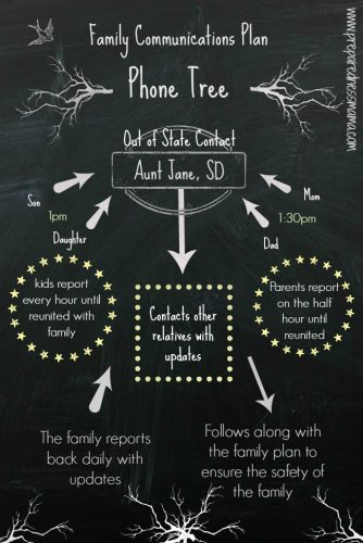 Family Communications Plan Infographic | PreparednessMama.com