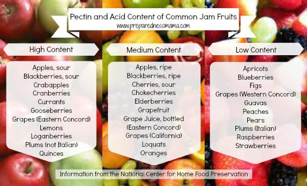 Jam Fruits