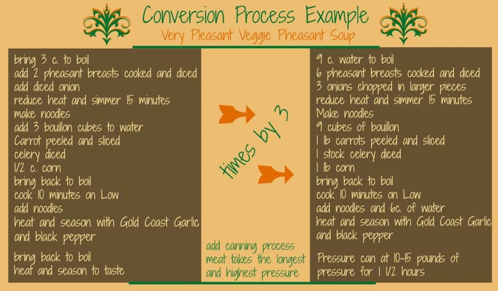 Canning conversion process | PreparednessMama