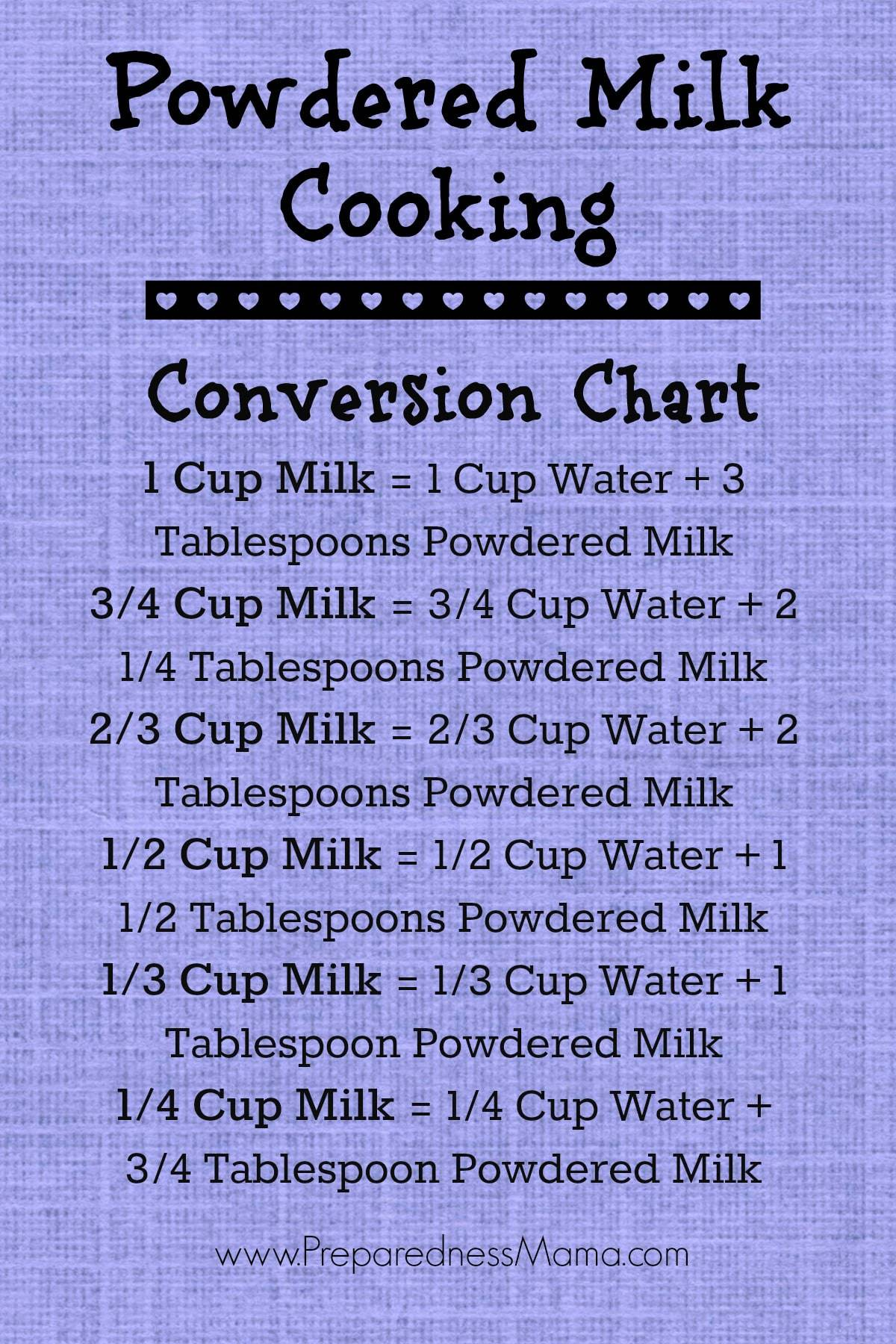 Powdered Milk Cooking Tips And Recipes Preparednessmama