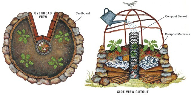 4 Permaculture Principles Every Gardener Should Embrace ...