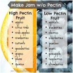 Make Jam Without Pectin