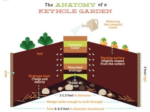 The Anatomy of a raised keyhole garden bed | PreparednessMama
