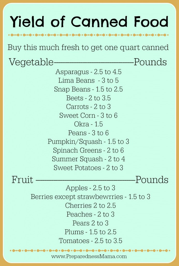 How much do you need to buy? Fresh food to canned conversion table | PreparednessMama