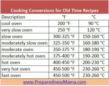 What is a slow oven? Cooking conversion chart for old time recipes | PreparednessMama