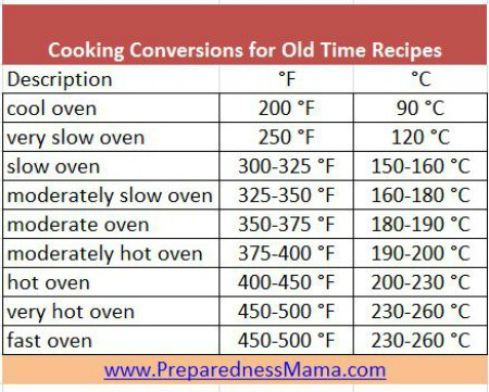 Old Time Cookbook Conversions