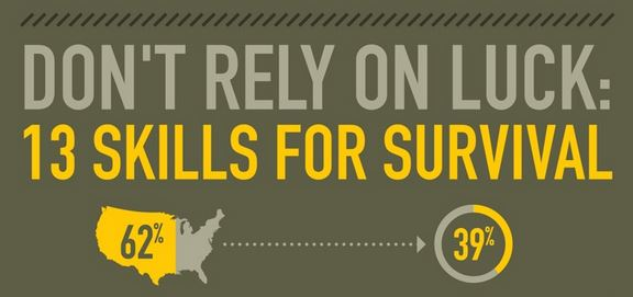 Don't Rely on Luck: 13 Skills for Survival