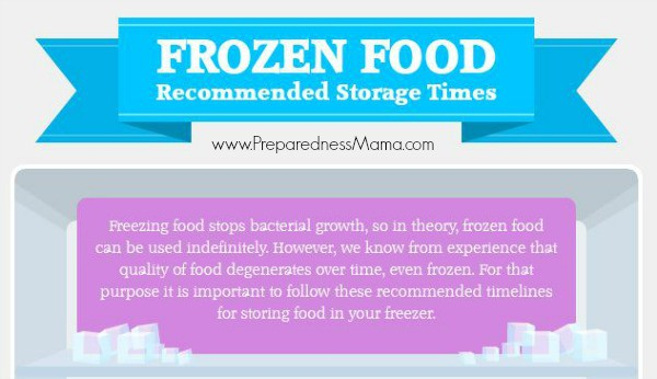 Recommended Storage Times for Frozen Food