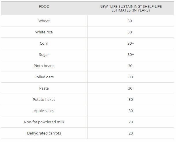 Shelf life of Long Term Food Storage items | PreparednessMama
