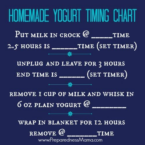 Homemade yogurt timing chart. Because beginners need a little help | PreparednessMama