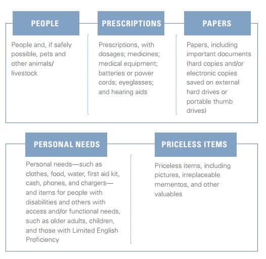 The 5 P's of evacuation: People, Prescriptions, Papers, Personal Needs & Priceless Items| PreparednessMama